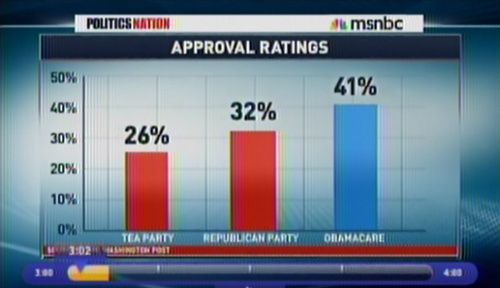 MSNBC and Sharpton on WaPo poll: intellectual irreverence.
