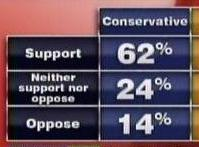 Americans are behind Keystone; the plurality of Canadians too, especially Conservatives