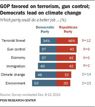 America Trusts GOP on: Terrorism, Gun Control, Economy, Immigration